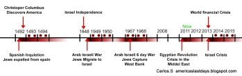 2014 - 2015 blood moons, solar eclipses and lunar eclipses on jewish feast days