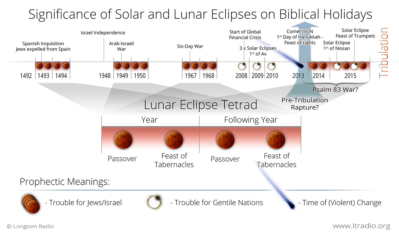 blood moon eclipse significance - photo #33